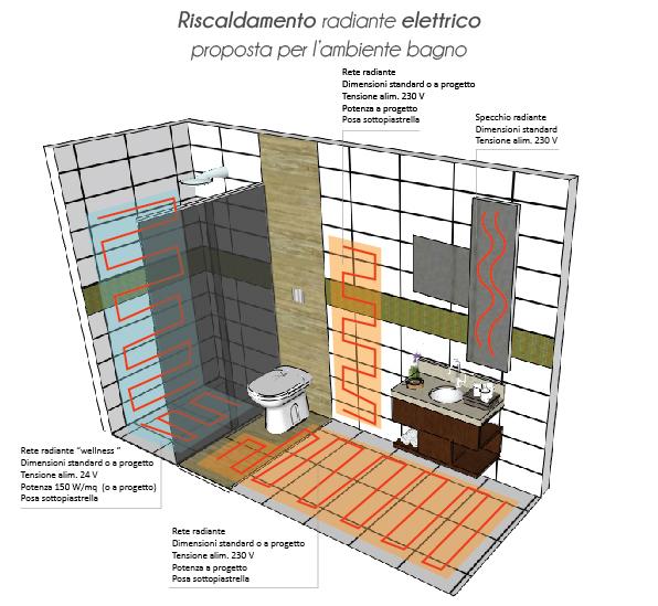 Ristrutturazione o nuova costruzione riscaldare il bagno - Riscaldare il bagno ...